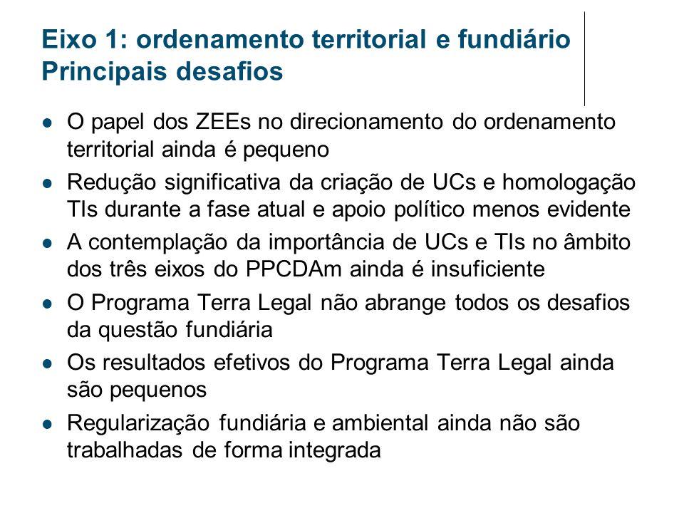 Eixo 1: ordenamento territorial e fundiário Principais desafios O papel dos ZEEs no direcionamento do ordenamento territorial ainda é pequeno Redução