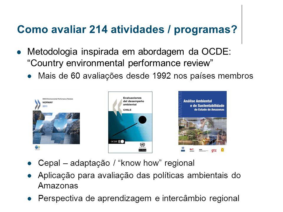 Como avaliar 214 atividades / programas? Metodologia inspirada em abordagem da OCDE: Country environmental performance review Mais de 60 avaliações de