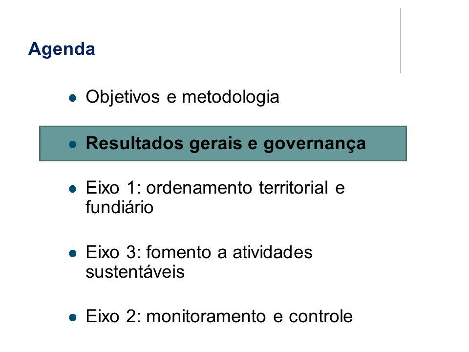 Macrodesafio: estratégias regionais Vazios de governança e de presença do Estado (ex.