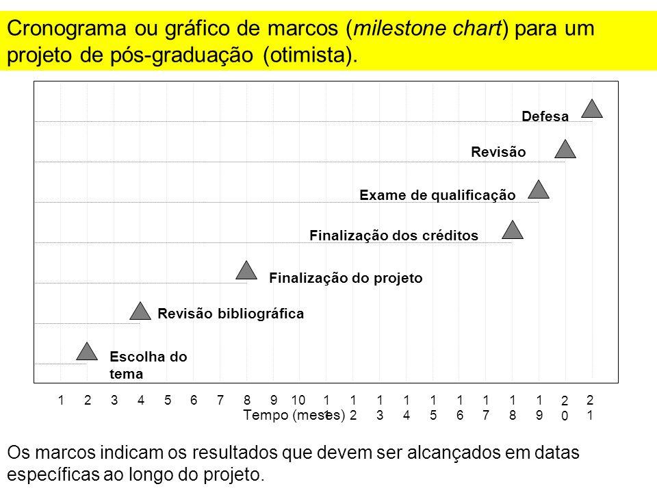Cronograma ou gráfico de marcos (milestone chart) para um projeto de pós-graduação (otimista). 123456789101 1212 1313 1414 1515 1616 1717 1818 1919 Te