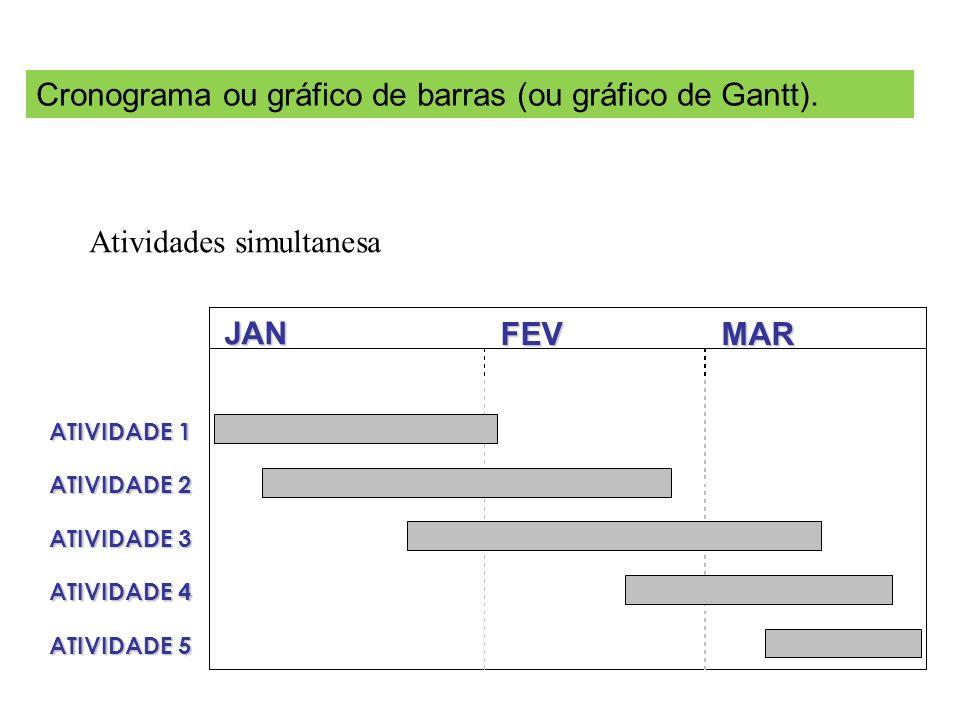 JAN FEVMAR ATIVIDADE 1 ATIVIDADE 2 ATIVIDADE 3 ATIVIDADE 4 ATIVIDADE 5 Cronograma ou gráfico de barras (ou gráfico de Gantt). Atividades simultanesa