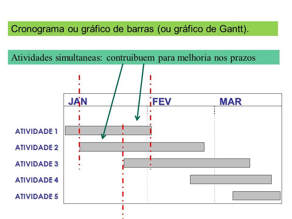 JAN FEVMAR ATIVIDADE 1 ATIVIDADE 2 ATIVIDADE 3 ATIVIDADE 4 ATIVIDADE 5 Cronograma ou gráfico de barras (ou gráfico de Gantt). Atividades simultaneas: