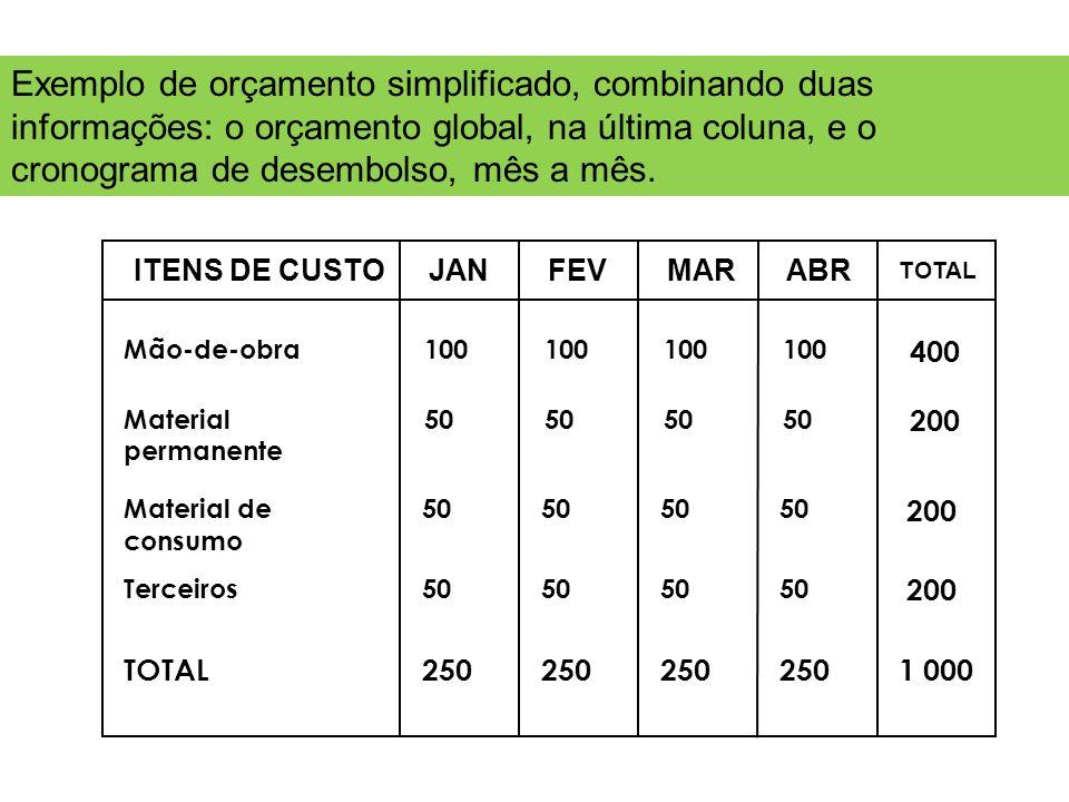 JANFEVMARABR TOTAL ITENS DE CUSTO Mão-de-obra Material permanente Material de consumo TOTAL Terceiros 100 400 50 200 50 200 50 200 250 1 000 Exemplo d