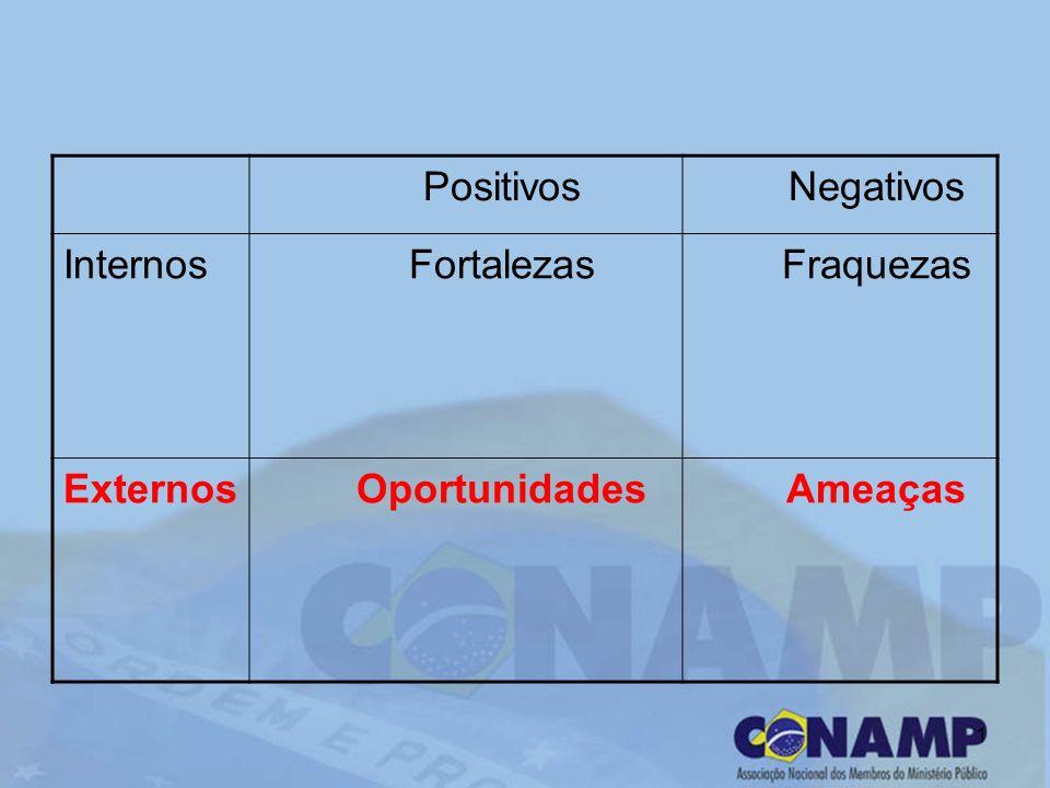 1 PositivosNegativos InternosFortalezasFraquezas ExternosOportunidadesAmeaças