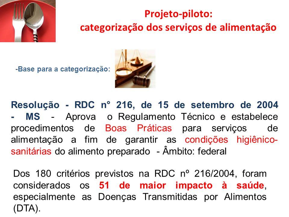 Projeto-piloto: categorização dos serviços de alimentação -Base para a categorização: Resolução - RDC n° 216, de 15 de setembro de 2004 - MS - Aprova o Regulamento Técnico e estabelece procedimentos de Boas Práticas para serviços de alimentação a fim de garantir as condições higiênico- sanitárias do alimento preparado - Âmbito: federal Dos 180 critérios previstos na RDC nº 216/2004, foram considerados os 51 de maior impacto à saúde, especialmente as Doenças Transmitidas por Alimentos (DTA).