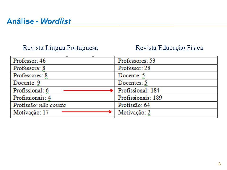 8 Análise - Wordlist Revista Língua PortuguesaRevista Educação Física