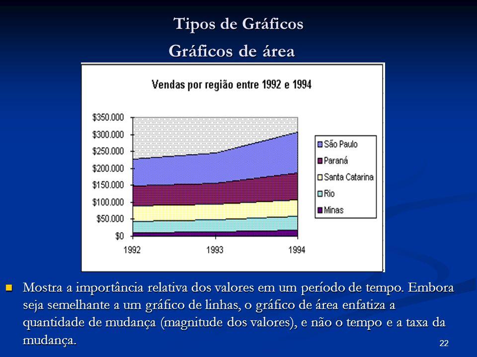 22 Tipos de Gráficos Gráficos de área Mostra a importância relativa dos valores em um período de tempo. Embora seja semelhante a um gráfico de linhas,