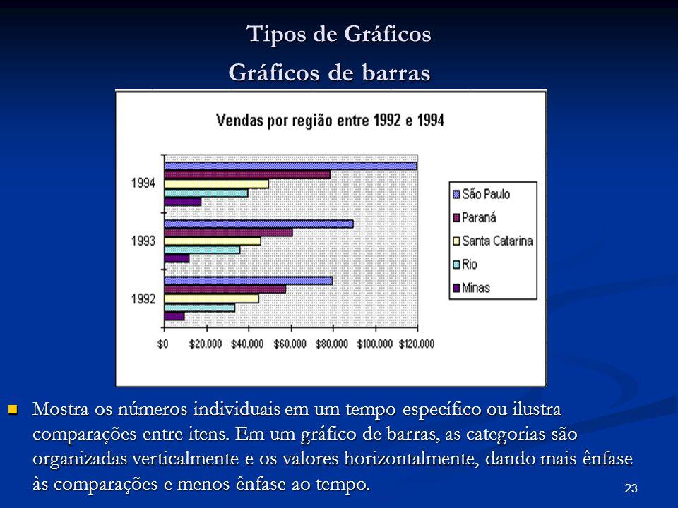 23 Tipos de Gráficos Gráficos de barras Mostra os números individuais em um tempo específico ou ilustra comparações entre itens. Em um gráfico de barr