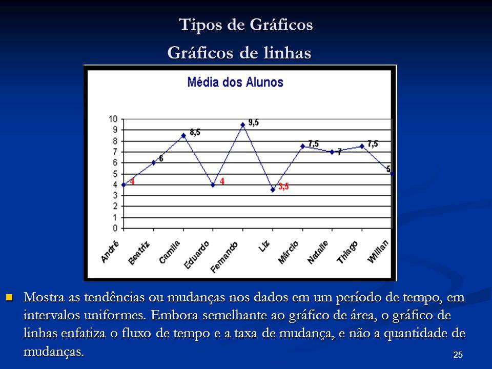 25 Tipos de Gráficos Gráficos de linhas Mostra as tendências ou mudanças nos dados em um período de tempo, em intervalos uniformes. Embora semelhante