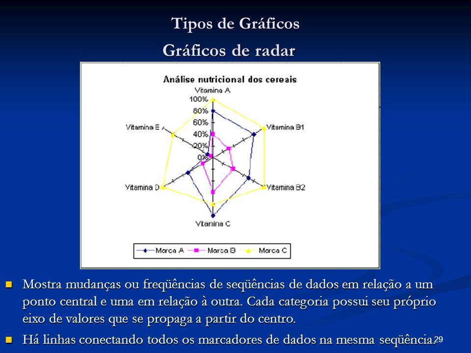 29 Tipos de Gráficos Gráficos de radar Mostra mudanças ou freqüências de seqüências de dados em relação a um ponto central e uma em relação à outra. C
