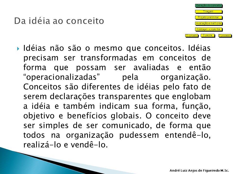 André Luiz Anjos de Figueiredo M.Sc.Idéias não são o mesmo que conceitos.