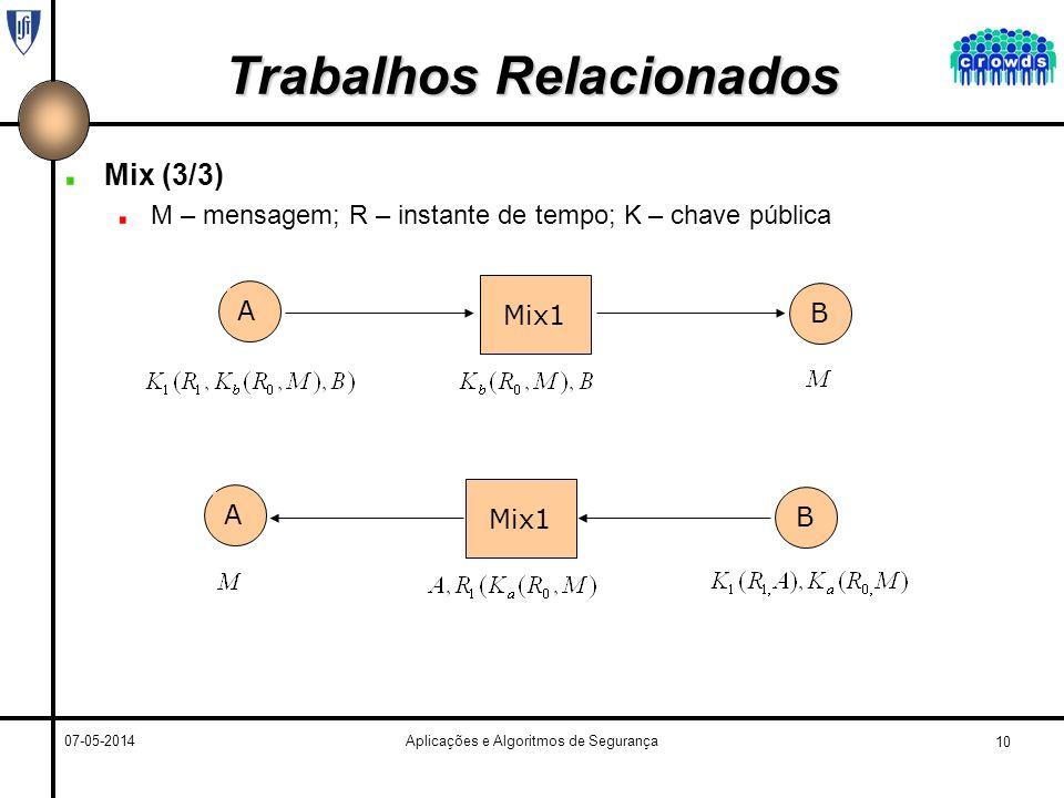 10 07-05-2014Aplicações e Algoritmos de Segurança Trabalhos Relacionados Mix (3/3) M – mensagem; R – instante de tempo; K – chave pública Mix1 A B A B