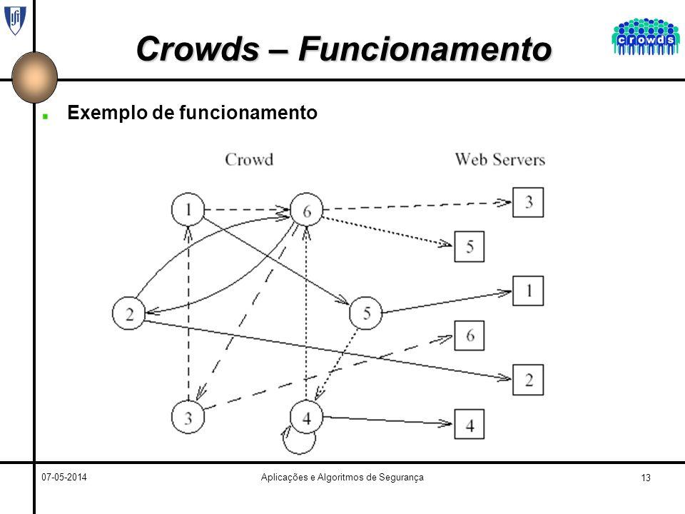 13 07-05-2014Aplicações e Algoritmos de Segurança Crowds – Funcionamento Exemplo de funcionamento