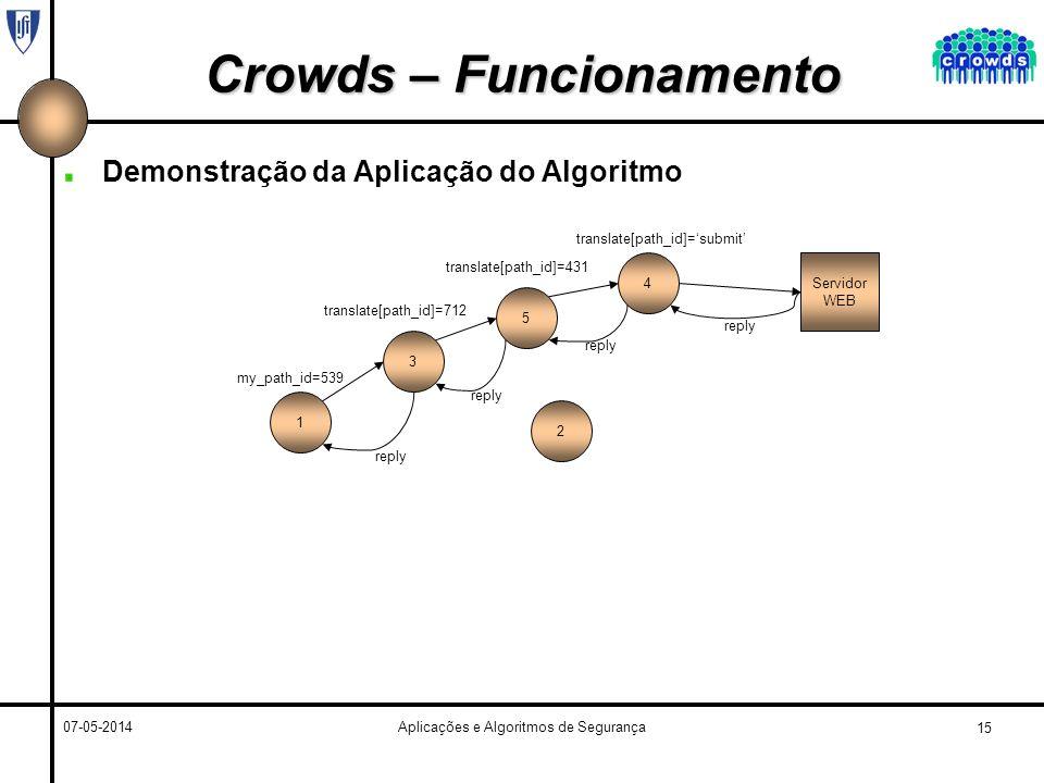 15 07-05-2014Aplicações e Algoritmos de Segurança Crowds – Funcionamento Demonstração da Aplicação do Algoritmo 1 3 5 4Servidor WEB 2 my_path_id=539 translate[path_id]=712 translate[path_id]=431 translate[path_id]=submit reply