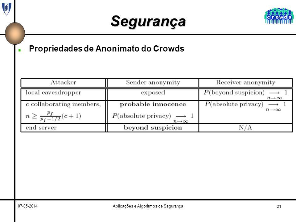 21 07-05-2014Aplicações e Algoritmos de Segurança Segurança Propriedades de Anonimato do Crowds