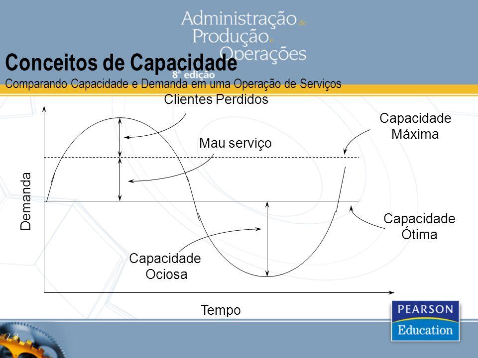 Conceitos de Capacidade Comparando Capacidade e Demanda em uma Operação de Serviços Demanda Tempo Capacidade Máxima Capacidade Ótima Clientes Perdidos Mau serviço Capacidade Ociosa 7-7