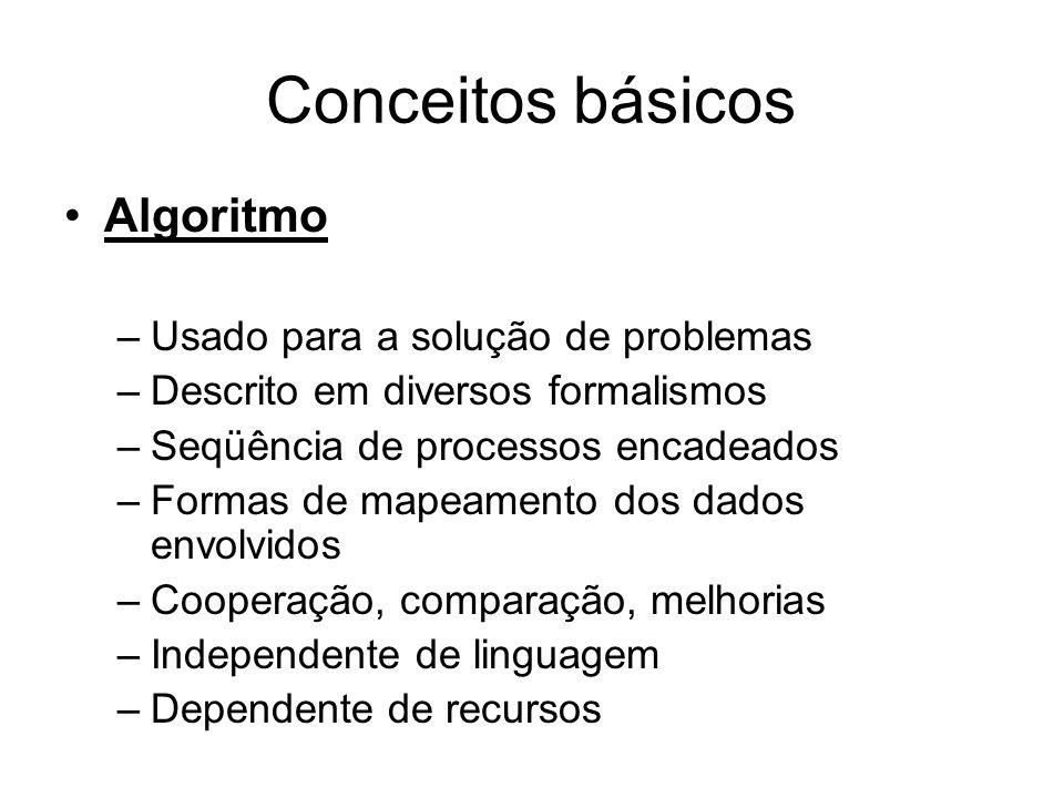 Conceitos básicos Algoritmo –Usado para a solução de problemas –Descrito em diversos formalismos –Seqüência de processos encadeados –Formas de mapeame
