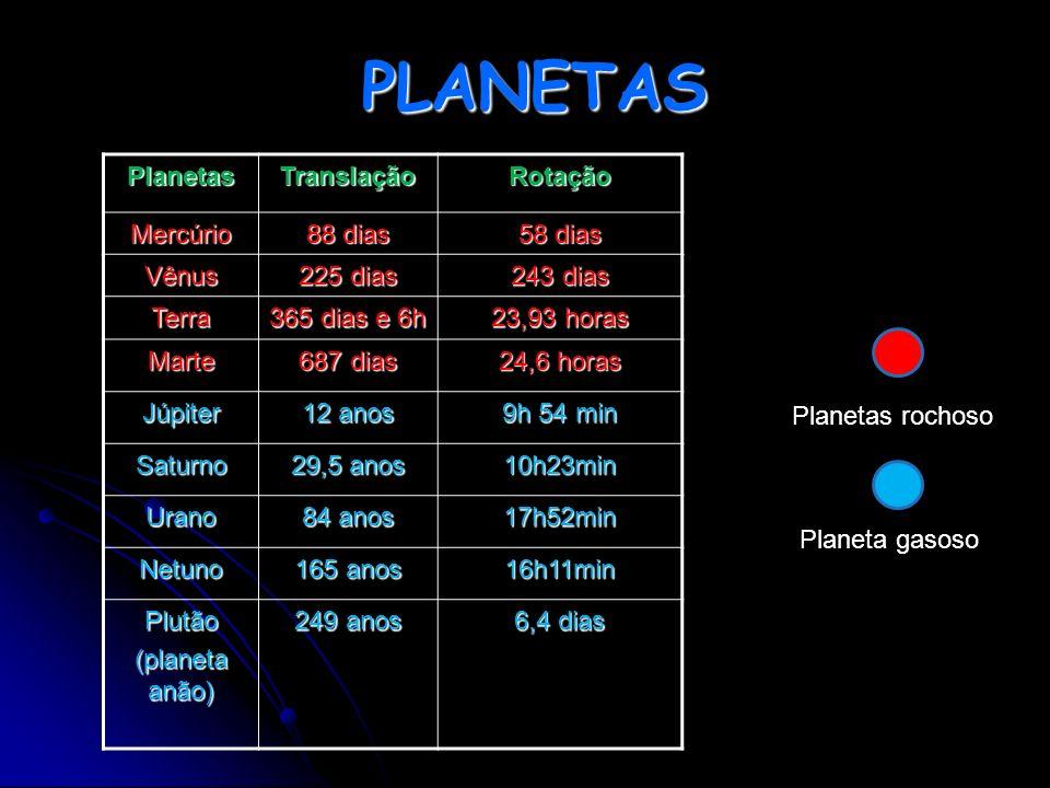 PLANETAS PlanetasTranslaçãoRotação Mercúrio 88 dias 58 dias Vênus 225 dias 243 dias Terra 365 dias e 6h 23,93 horas Marte 687 dias 24,6 horas Júpiter