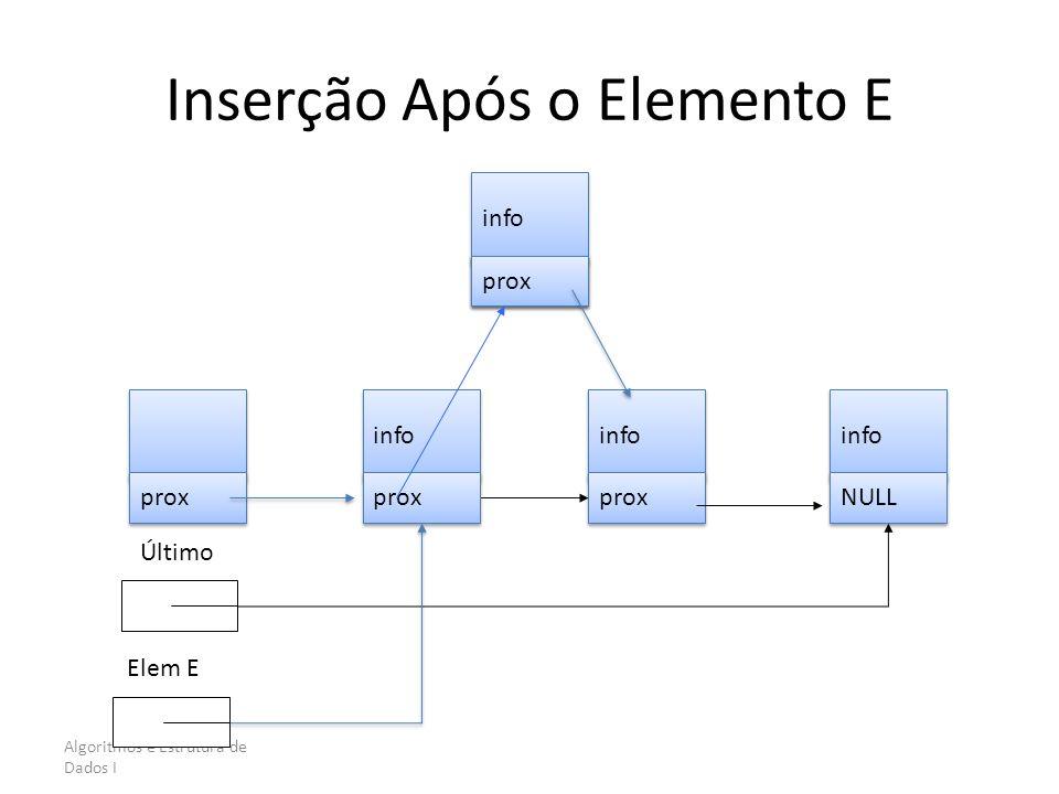 Algoritmos e Estrutura de Dados I Inserção Após o Elemento E prox info prox info NULL Último info NULL prox Elem E info prox