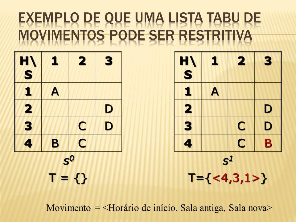 H\ S 123 1231A1A 2D2D 3CD3CD 4BC4CB s0s0s0s0 s1s1s1s1 T = {} Movimento =