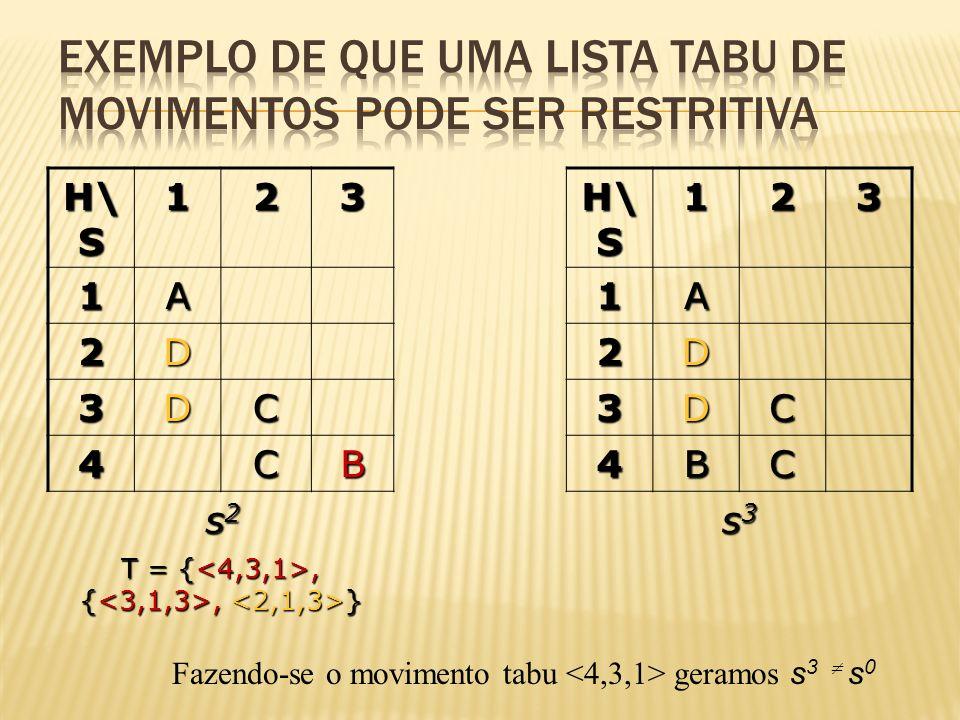 H\ S 123 1231A1A 2D2D 3DC3DC 4CB4BC s2s2s2s2 s3s3s3s3 T = {, {, } Fazendo-se o movimento tabu geramos s 3 s 0