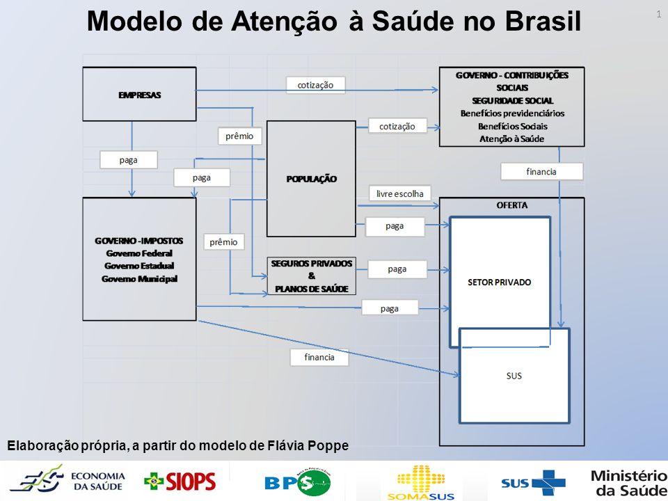 1 Modelo de Atenção à Saúde no Brasil Elaboração própria, a partir do modelo de Flávia Poppe