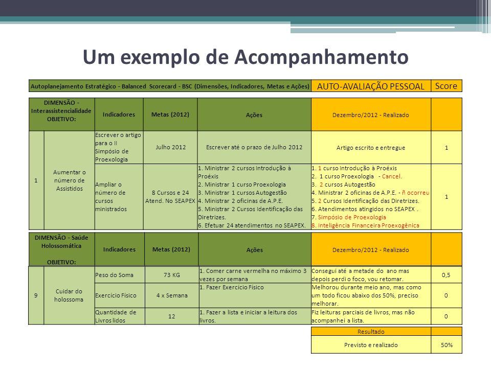 Um exemplo de Acompanhamento Autoplanejamento Estratégico - Balanced Scorecard - BSC (Dimensões, Indicadores, Metas e Ações) AUTO-AVALIAÇÃO PESSOAL Sc