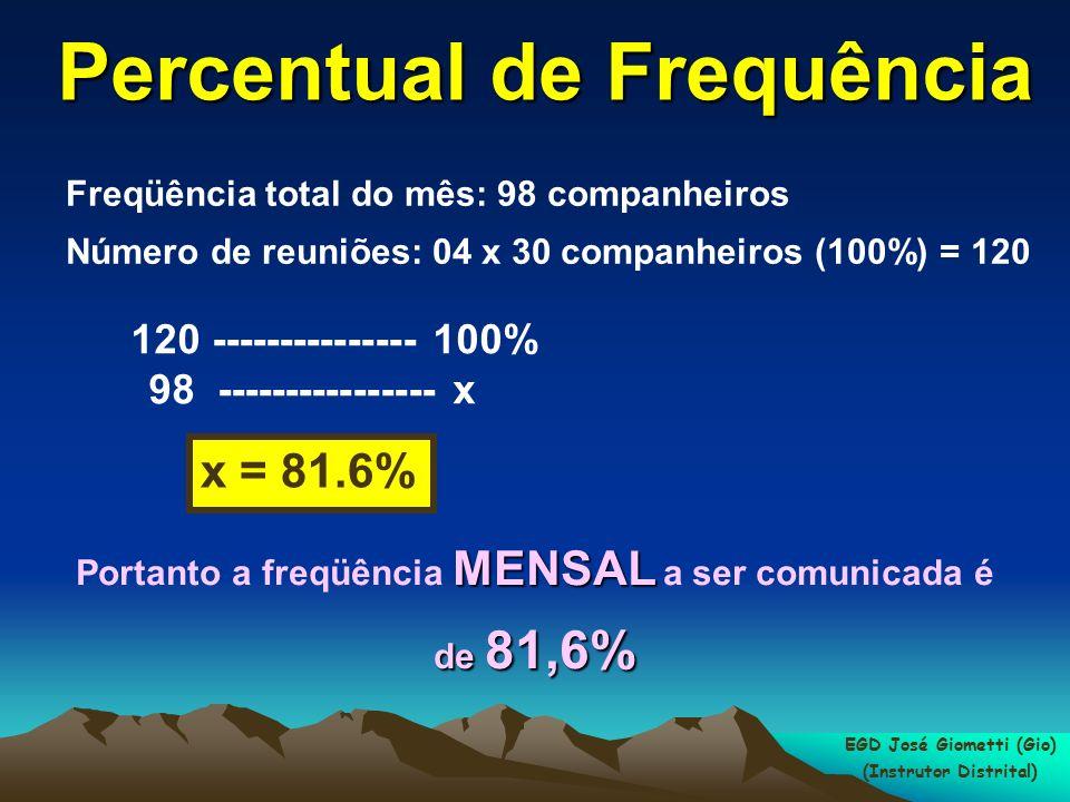 Percentual de Frequência Freqüência total do mês: 98 companheiros Número de reuniões: 04 x 30 companheiros (100%) = 120 120 --------------- 100% 98 ---------------- x x = 81.6% MENSAL de 81,6% Portanto a freqüência MENSAL a ser comunicada é de 81,6% EGD José Giometti (Gio) (Instrutor Distrital)