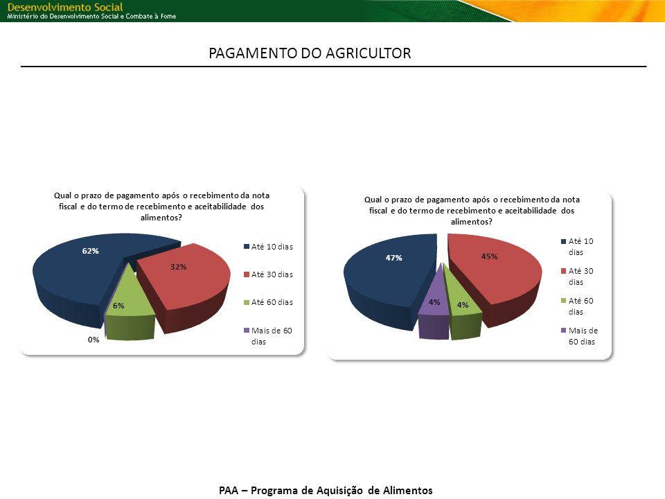 PAA – Programa de Aquisição de Alimentos PAGAMENTO DO AGRICULTOR