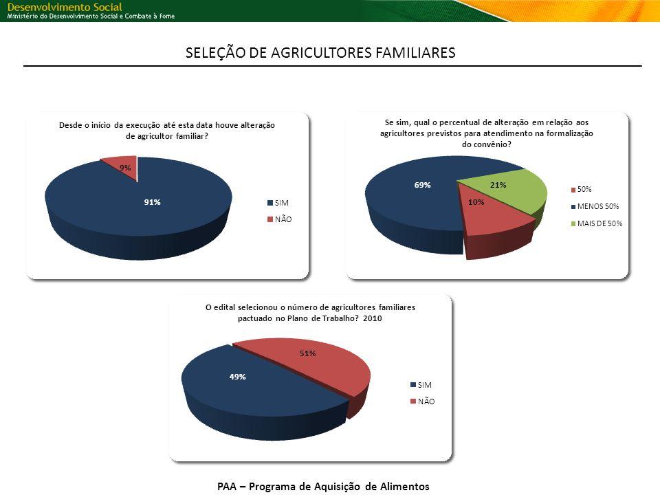 PAA – Programa de Aquisição de Alimentos SELEÇÃO DE AGRICULTORES FAMILIARES