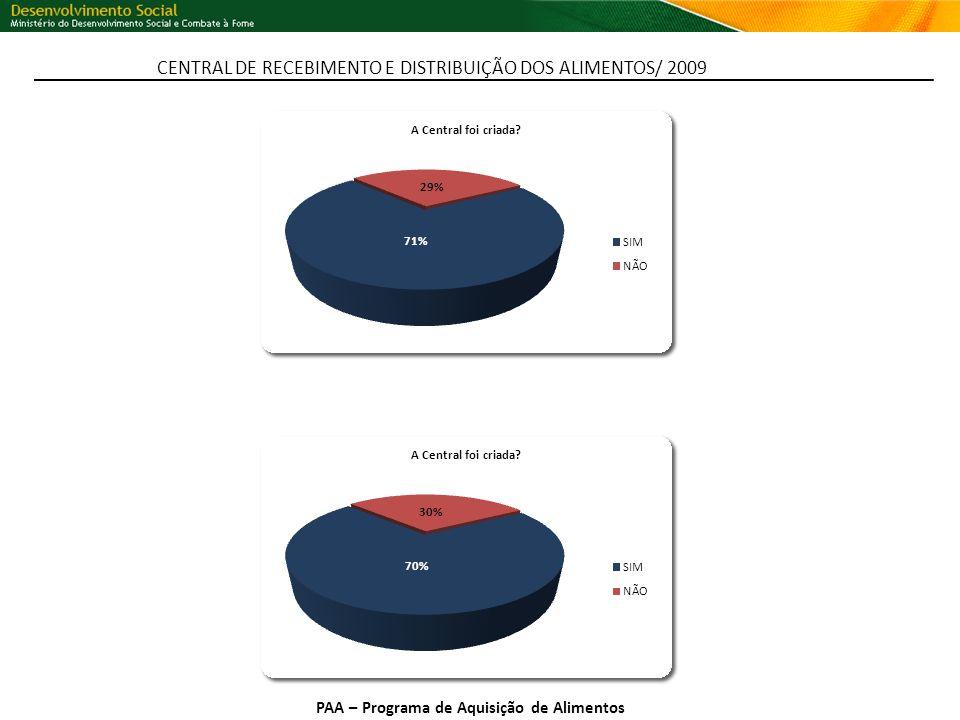 PAA – Programa de Aquisição de Alimentos CENTRAL DE RECEBIMENTO E DISTRIBUIÇÃO DOS ALIMENTOS/ 2009