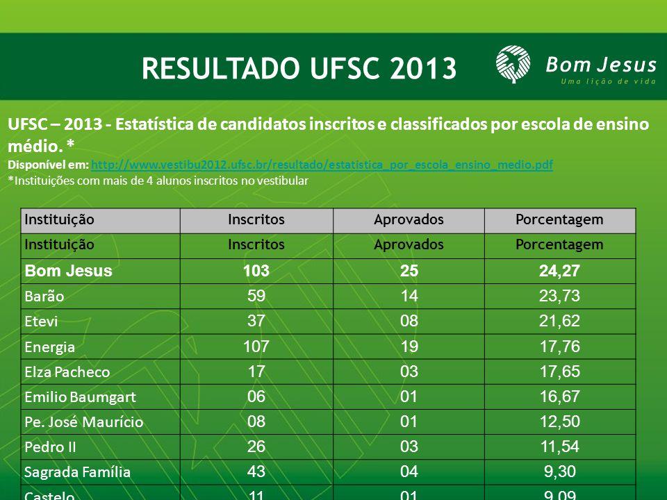 RESULTADO UFSC 2013 UFSC – 2013 - Estatística de candidatos inscritos e classificados por escola de ensino médio. * Disponível em: http://www.vestibu2