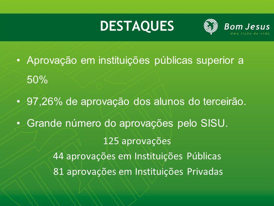 DESTAQUES Aprovação em instituições públicas superior a 50% 97,26% de aprovação dos alunos do terceirão. Grande número do aprovações pelo SISU. 125 ap