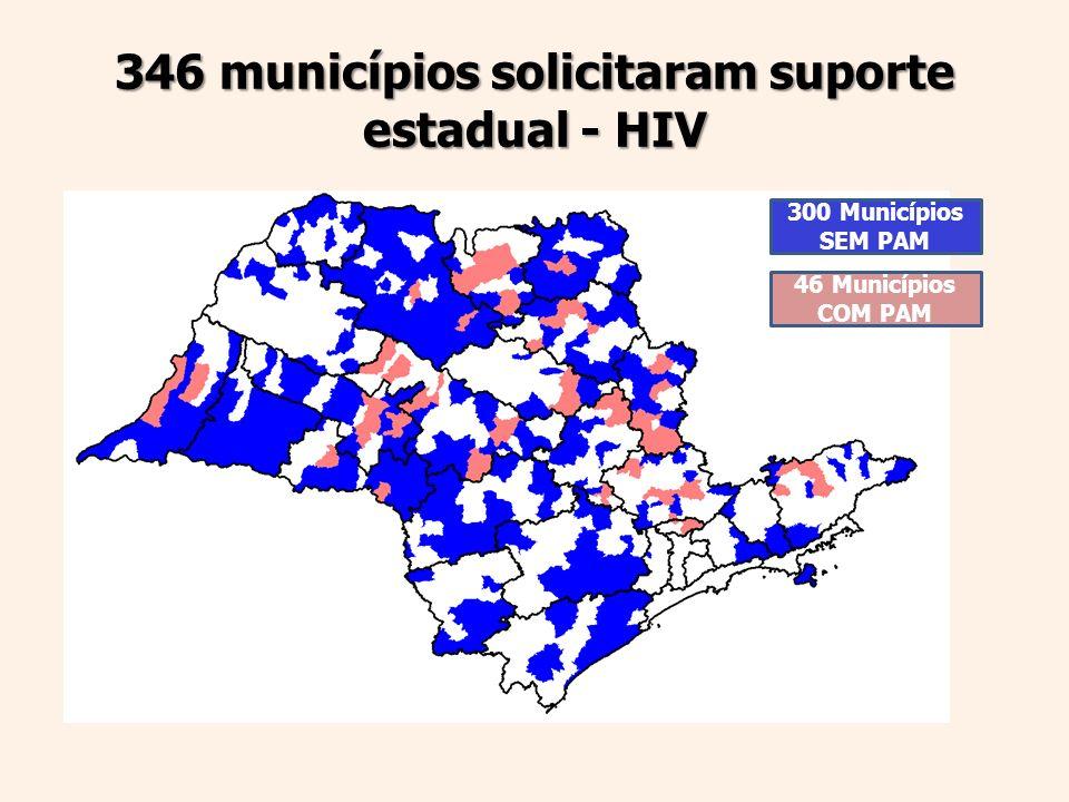 346 municípios solicitaram suporte estadual - HIV 300 Municípios SEM PAM 46 Municípios COM PAM