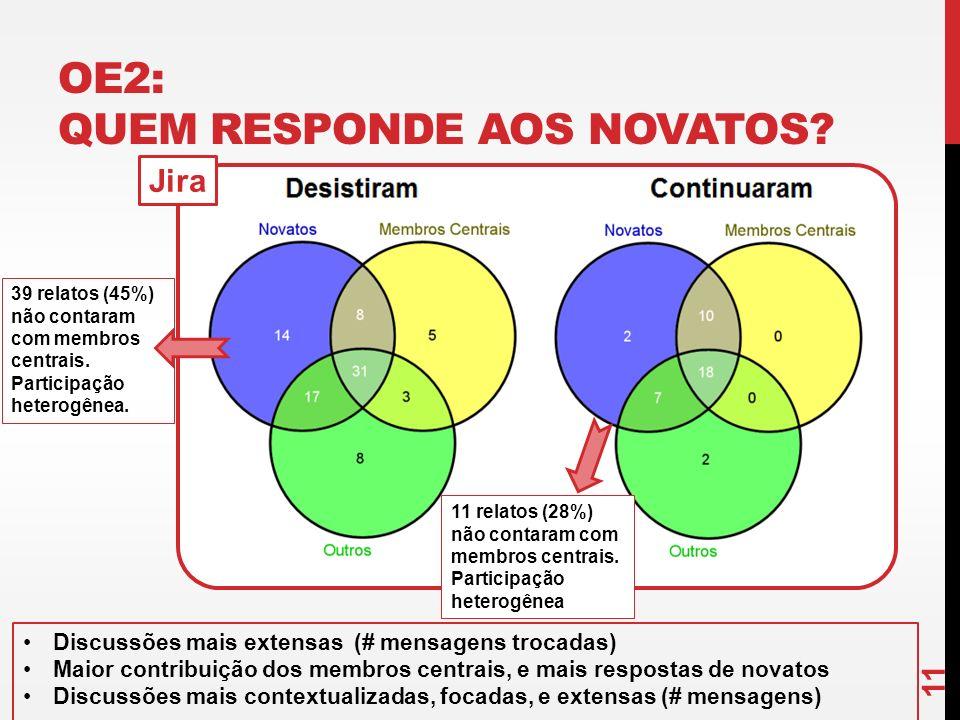 OE2: QUEM RESPONDE AOS NOVATOS? 11 Jira 39 relatos (45%) não contaram com membros centrais. Participação heterogênea. 11 relatos (28%) não contaram co