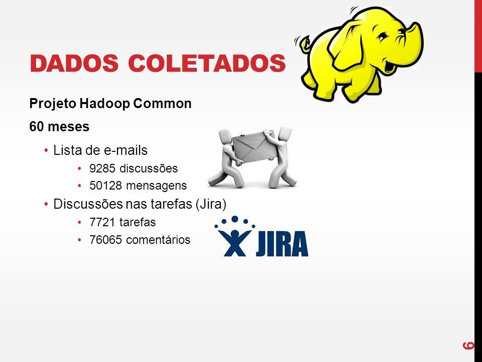 DADOS COLETADOS Projeto Hadoop Common 60 meses Lista de e-mails 9285 discussões 50128 mensagens Discussões nas tarefas (Jira) 7721 tarefas 76065 comen