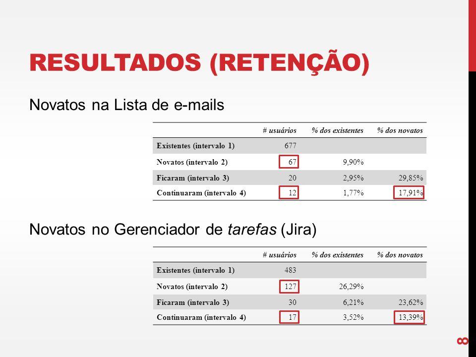 # usuários% dos existentes% dos novatos Existentes (intervalo 1)677 Novatos (intervalo 2)679,90% Ficaram (intervalo 3)202,95%29,85% Continuaram (inter