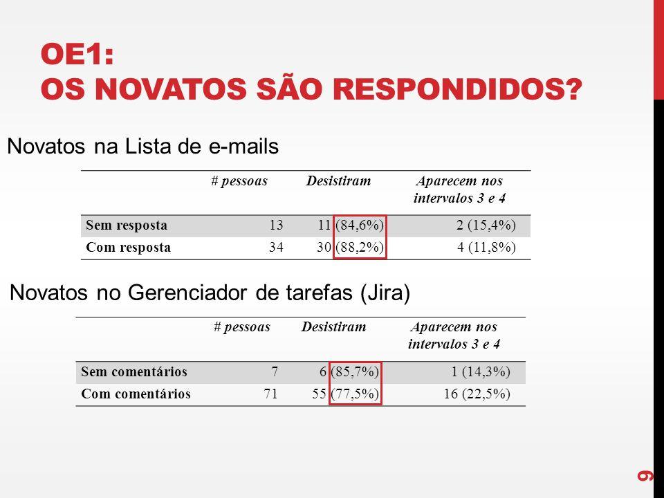 OE1: OS NOVATOS SÃO RESPONDIDOS? 9 # pessoasDesistiramAparecem nos intervalos 3 e 4 Sem resposta1311 (84,6%)2 (15,4%) Com resposta3430 (88,2%)4 (11,8%