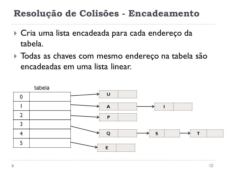 Resolução de Colisões - Encadeamento 12 Cria uma lista encadeada para cada endereço da tabela. Todas as chaves com mesmo endereço na tabela são encade