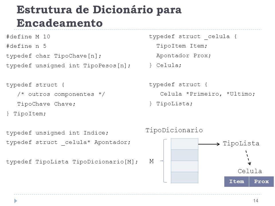 Estrutura de Dicionário para Encadeamento 14 #define M 10 #define n 5 typedef char TipoChave[n]; typedef unsigned int TipoPesos[n]; typedef struct { /
