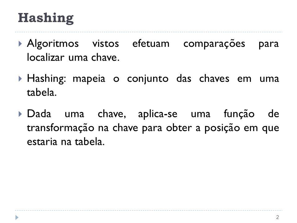 Hashing 2 Algoritmos vistos efetuam comparações para localizar uma chave. Hashing: mapeia o conjunto das chaves em uma tabela. Dada uma chave, aplica-