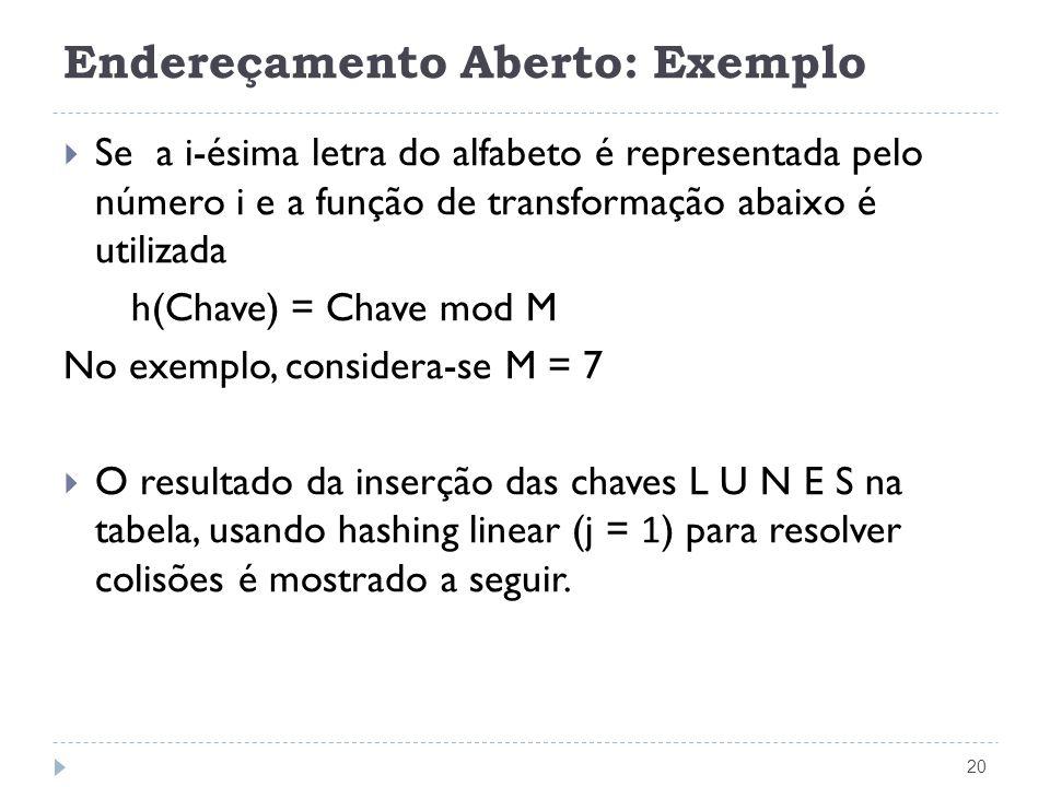 Endereçamento Aberto: Exemplo 20 Se a i-ésima letra do alfabeto é representada pelo número i e a função de transformação abaixo é utilizada h(Chave) =