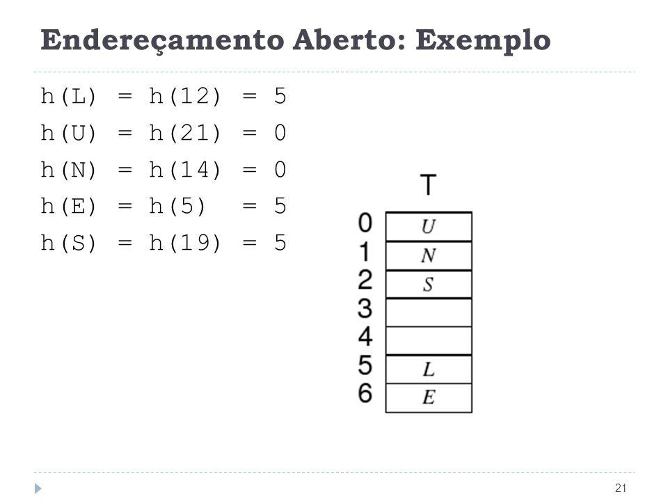 Endereçamento Aberto: Exemplo 21 h(L) = h(12) = 5 h(U) = h(21) = 0 h(N) = h(14) = 0 h(E) = h(5) = 5 h(S) = h(19) = 5