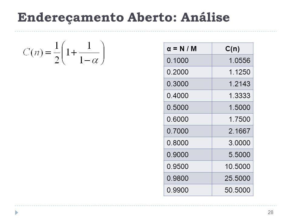 Endereçamento Aberto: Análise 28 α = N / MC(n) 0.10001.0556 0.20001.1250 0.30001.2143 0.40001.3333 0.50001.5000 0.60001.7500 0.70002.1667 0.80003.0000