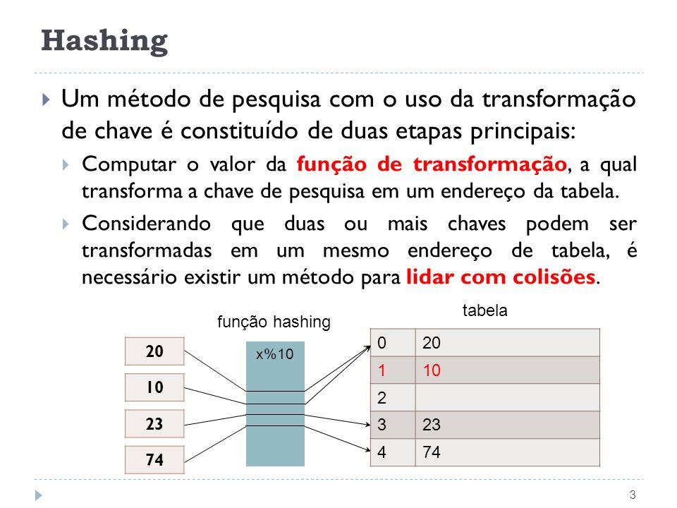 Endereçamento Aberto: Implementação 24 Apontador Pesquisa(TipoChave Ch, TipoPesos p, TipoDicionario T) { unsigned int i = 0; unsigned int Inicial; Inicial = h(Ch, p); /* transforma a chave */ while ((strcmp(T[(Inicial + i) % M].Chave, Vazio) != 0) && (strcmp(T[(Inicial + i) % M].Chave, Ch) != 0) && (i < M)) i++; if (strcmp(T[(Inicial + i) % M].Chave, Ch) == 0) return ((Inicial + i) % M); else return M; /* Pesquisa sem sucesso */ }