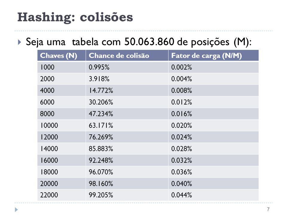 Hashing: colisões 7 Seja uma tabela com 50.063.860 de posições (M): Chaves (N)Chance de colisãoFator de carga (N/M) 10000.995%0.002% 20003.918%0.004%