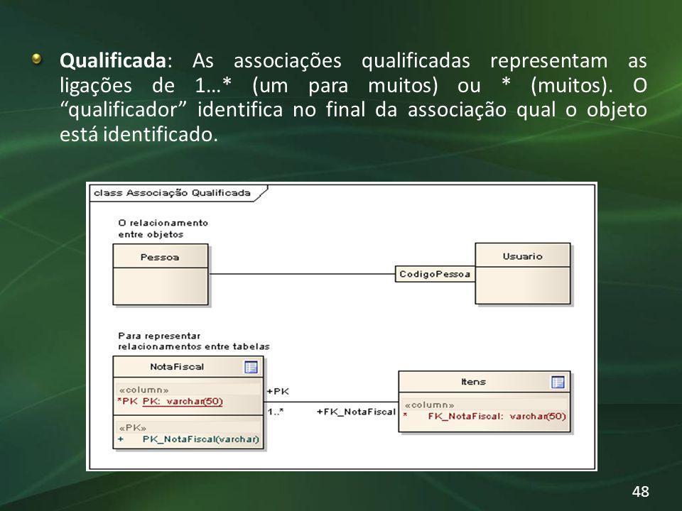 Qualificada: As associações qualificadas representam as ligações de 1…* (um para muitos) ou * (muitos). O qualificador identifica no final da associaç