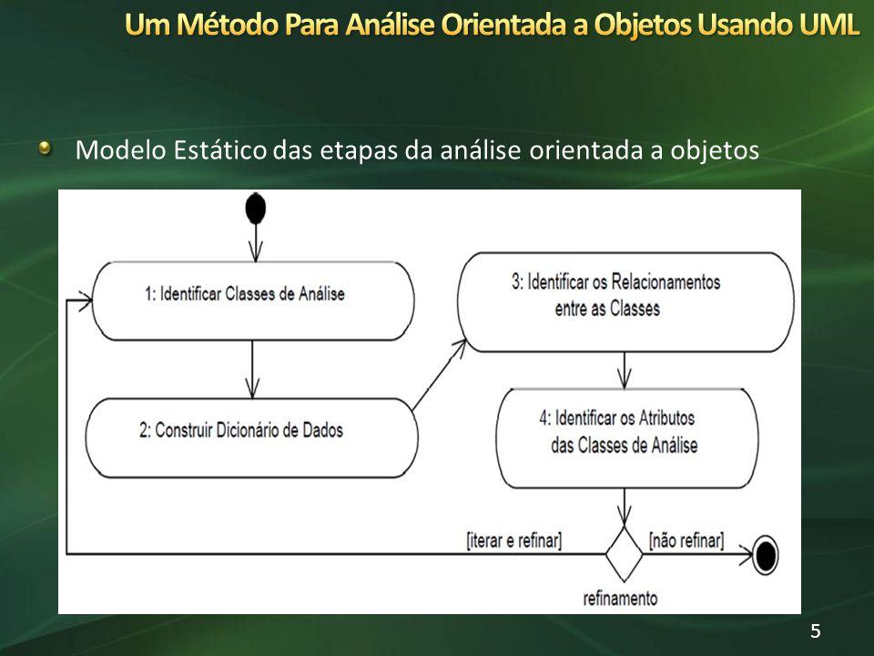 Modelo Estático das etapas da análise orientada a objetos 5