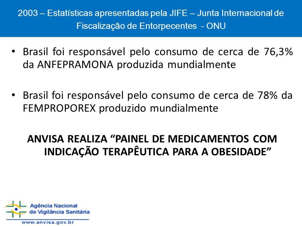 Brasil foi responsável pelo consumo de cerca de 76,3% da ANFEPRAMONA produzida mundialmente Brasil foi responsável pelo consumo de cerca de 78% da FEM