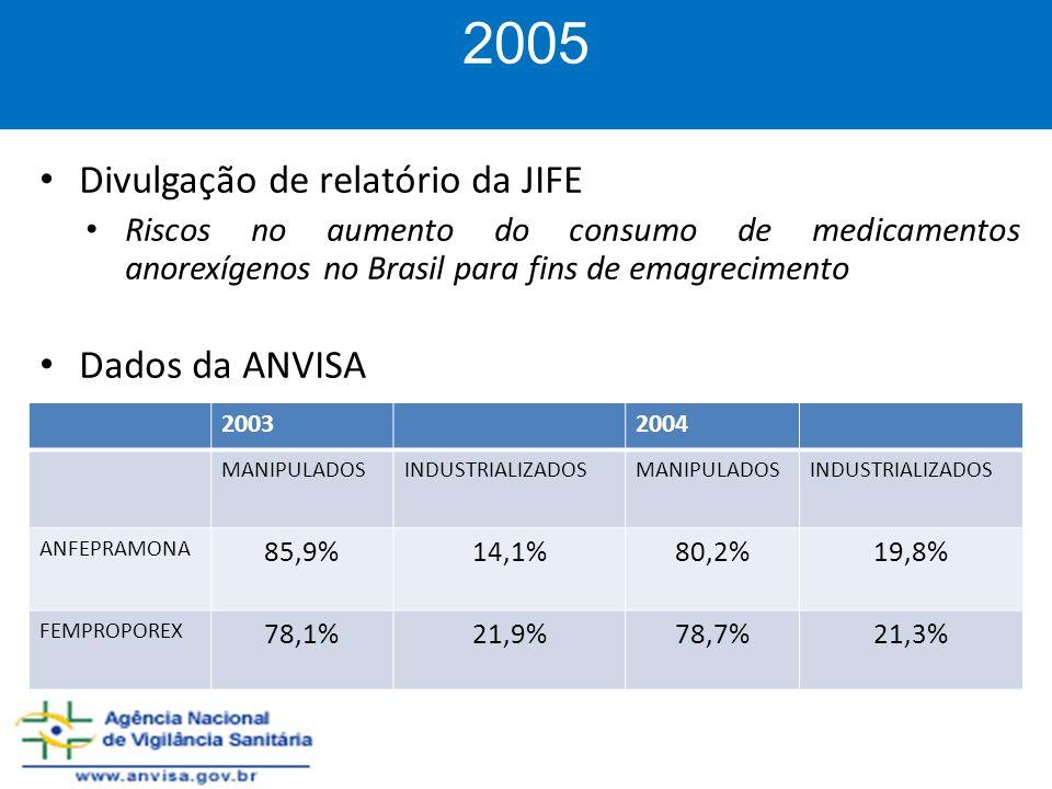 Divulgação de relatório da JIFE Riscos no aumento do consumo de medicamentos anorexígenos no Brasil para fins de emagrecimento Dados da ANVISA 2005 20